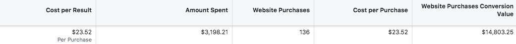 FB advertising results
